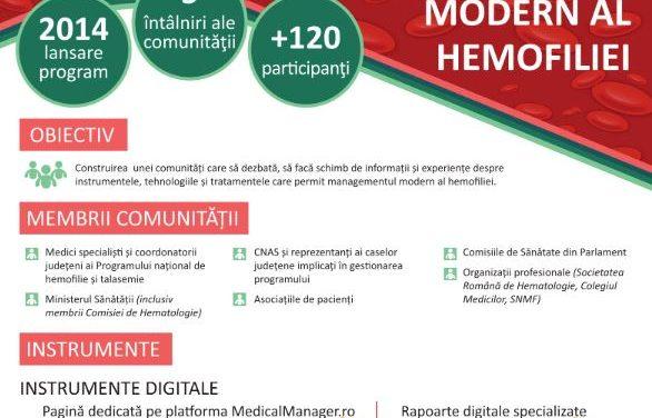 Management Modern în Hemofilie