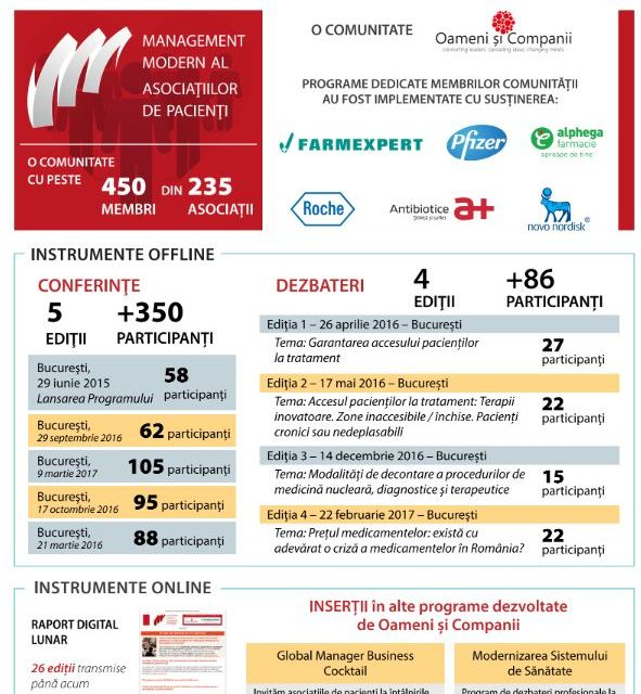 Programul de Management Modern al Asociațiilor de Pacienți