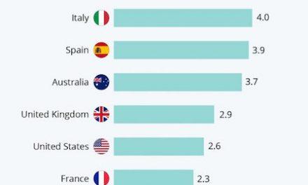 Ţările cu cel mai mare numar de medici raportat la numărul de locuitori