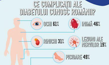 Unu din zece româniare diabet zaharat. Ce știuceilalți9 despre această afecțiune?