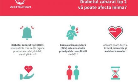 Diabetul zaharat tip 2 și sănătatea inimii: Anul acesta, de Ziua Mondială a Diabetului Zaharat, când te gândești la diabet, gândește-te și la inima ta, nu doar la glicemie