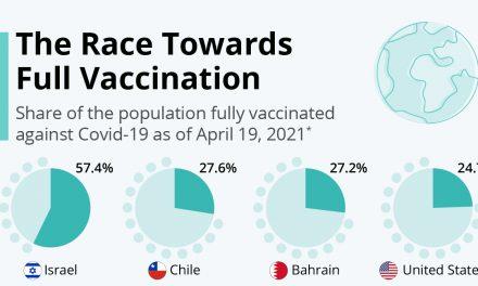 Cine sunt liderii cursei globale de vaccinare anti-Covid19