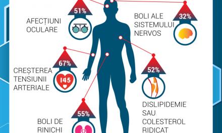 Debutul diabetului zaharat tip 2 la vârste tinere duce la instalarea precoce a complicaţiilor pe termen lung