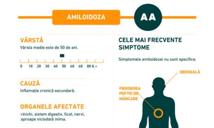 Infografic: Ce este important de știut despre Amiloidoza AA