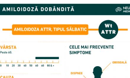 Infografic: Ce este important de știut despre amiloidoza Wt-ATTR