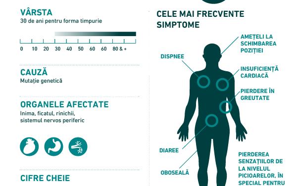 Infografic: Ce este important de știut despre amiloidoza hATTR